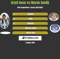 Kristi Qose vs Marek Havlik h2h player stats