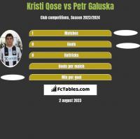 Kristi Qose vs Petr Galuska h2h player stats