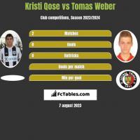 Kristi Qose vs Tomas Weber h2h player stats