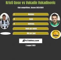 Kristi Qose vs Vukadin Vukadinovic h2h player stats