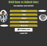 Kristi Qose vs Vojtech Smrz h2h player stats