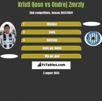 Kristi Qose vs Ondrej Zmrzly h2h player stats