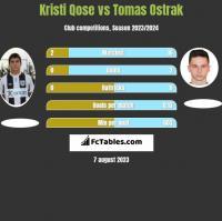 Kristi Qose vs Tomas Ostrak h2h player stats