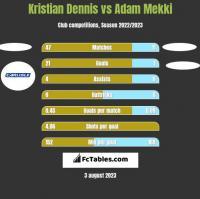 Kristian Dennis vs Adam Mekki h2h player stats