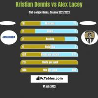 Kristian Dennis vs Alex Lacey h2h player stats