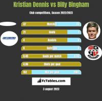 Kristian Dennis vs Billy Bingham h2h player stats
