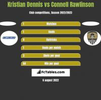 Kristian Dennis vs Connell Rawlinson h2h player stats