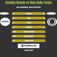 Kristian Dennis vs Dion Kelly-Evans h2h player stats