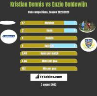 Kristian Dennis vs Enzio Boldewijn h2h player stats
