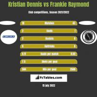 Kristian Dennis vs Frankie Raymond h2h player stats