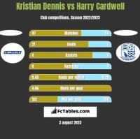 Kristian Dennis vs Harry Cardwell h2h player stats