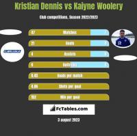 Kristian Dennis vs Kaiyne Woolery h2h player stats