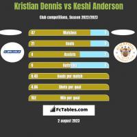 Kristian Dennis vs Keshi Anderson h2h player stats