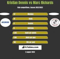 Kristian Dennis vs Marc Richards h2h player stats