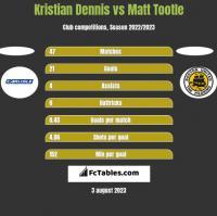 Kristian Dennis vs Matt Tootle h2h player stats