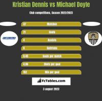 Kristian Dennis vs Michael Doyle h2h player stats