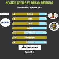 Kristian Dennis vs Mikael Mandron h2h player stats