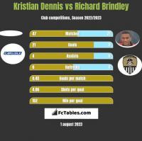 Kristian Dennis vs Richard Brindley h2h player stats