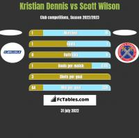 Kristian Dennis vs Scott Wilson h2h player stats