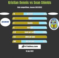 Kristian Dennis vs Sean Shields h2h player stats