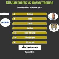 Kristian Dennis vs Wesley Thomas h2h player stats