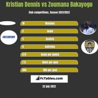 Kristian Dennis vs Zoumana Bakayogo h2h player stats