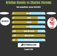 Kristian Dennis vs Charles Vernam h2h player stats