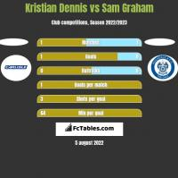 Kristian Dennis vs Sam Graham h2h player stats