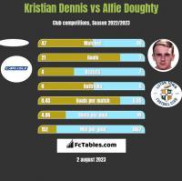 Kristian Dennis vs Alfie Doughty h2h player stats