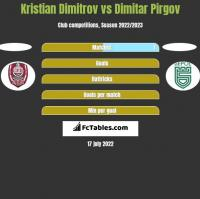 Kristian Dimitrov vs Dimitar Pirgov h2h player stats