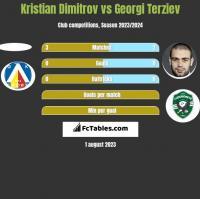 Kristian Dimitrov vs Georgi Terziev h2h player stats