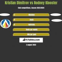 Kristian Dimitrov vs Rodney Klooster h2h player stats