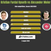 Kristian Fardal Opseth vs Alexander Meier h2h player stats