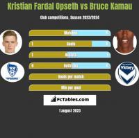 Kristian Fardal Opseth vs Bruce Kamau h2h player stats
