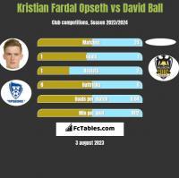 Kristian Fardal Opseth vs David Ball h2h player stats