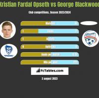 Kristian Fardal Opseth vs George Blackwood h2h player stats