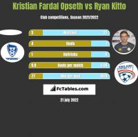Kristian Fardal Opseth vs Ryan Kitto h2h player stats