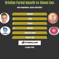 Kristian Fardal Opseth vs Simon Cox h2h player stats