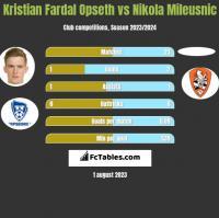 Kristian Fardal Opseth vs Nikola Mileusnic h2h player stats