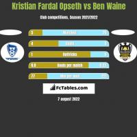 Kristian Fardal Opseth vs Ben Waine h2h player stats