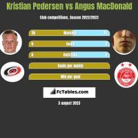 Kristian Pedersen vs Angus MacDonald h2h player stats