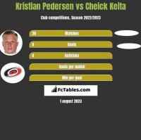 Kristian Pedersen vs Cheick Keita h2h player stats