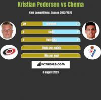 Kristian Pedersen vs Chema h2h player stats