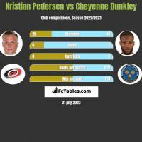 Kristian Pedersen vs Cheyenne Dunkley h2h player stats