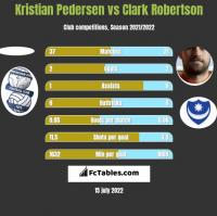 Kristian Pedersen vs Clark Robertson h2h player stats