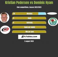 Kristian Pedersen vs Dominic Hyam h2h player stats