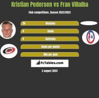 Kristian Pedersen vs Fran Villalba h2h player stats