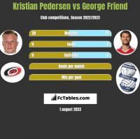 Kristian Pedersen vs George Friend h2h player stats
