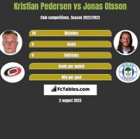 Kristian Pedersen vs Jonas Olsson h2h player stats