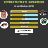 Kristian Pedersen vs Julian Boerner h2h player stats